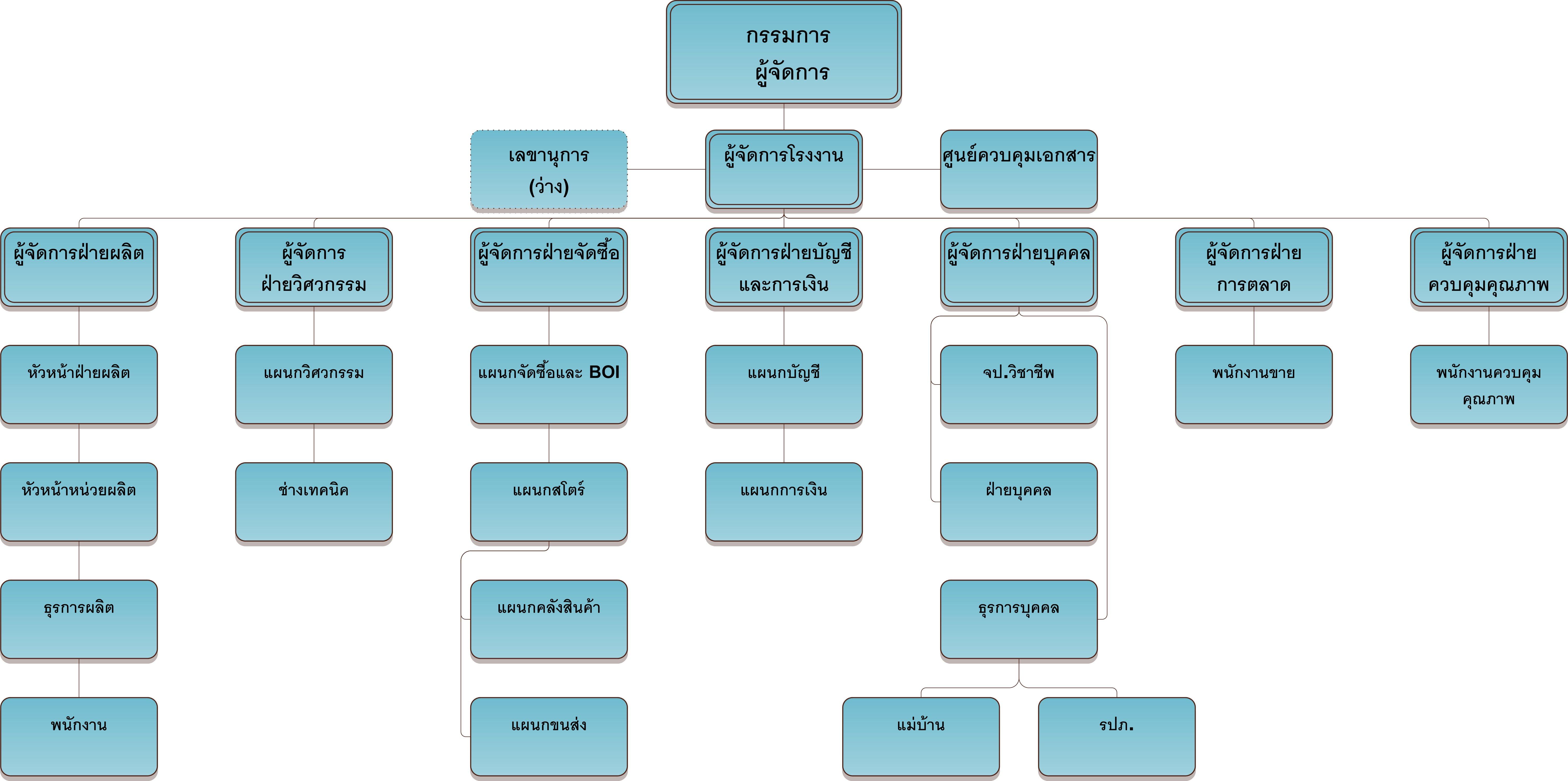 HQP Org chart
